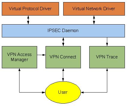 Shrew Soft VPN