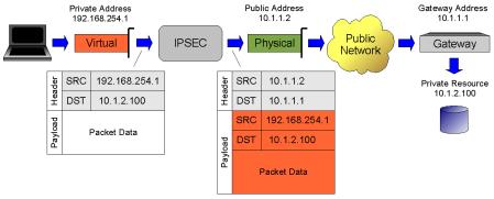 NewItem17 - Configure Shrew Soft Vpn For Cisco
